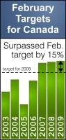 Feb 2009 Mortgage Targets